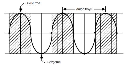 Ses dalgasının bir sıkıştırma dalgasıyla temsili.
