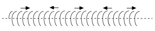 Şekil 1: Helezonik bir yayda sıkıştırma dalgasının meydana gelişi.