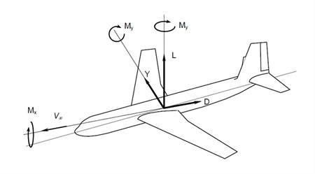 Aerodinamik Kuvvet ve Moment Bileşenleri
