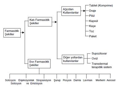 ZF5_farmasotik_sekiller.jpg