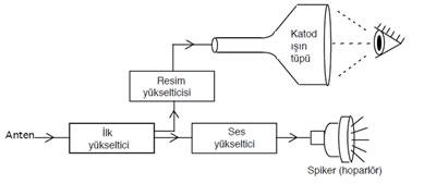 Televizyonun Çalışma Şeması