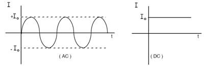 Alternatif akım (AC) ve doğru akım (DC)
