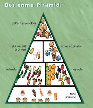 Beslenme Piramiti