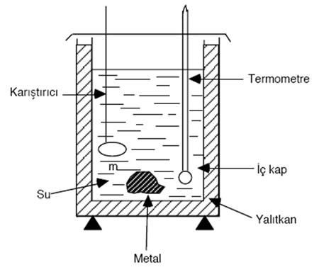 Kalorimetre