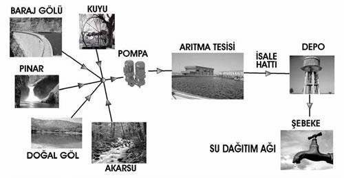 Su getirme projesi şematik planı