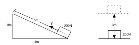 Eğik düzlemde yükün taşınması ve doğrudan yukarı kaldırılması